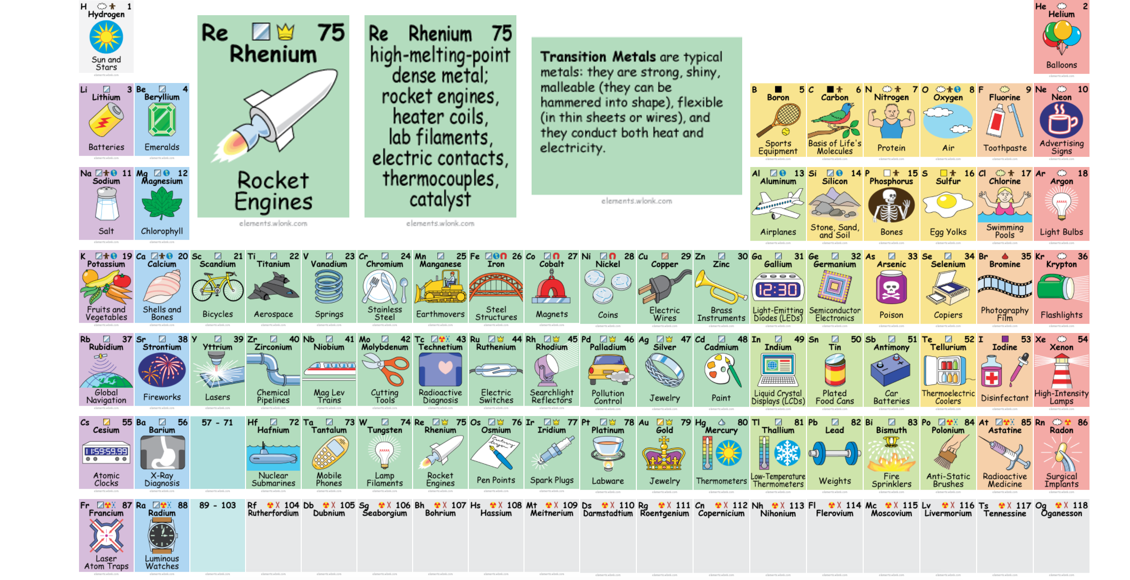 Interactive Periodic Table Of Elementz Ted Videos