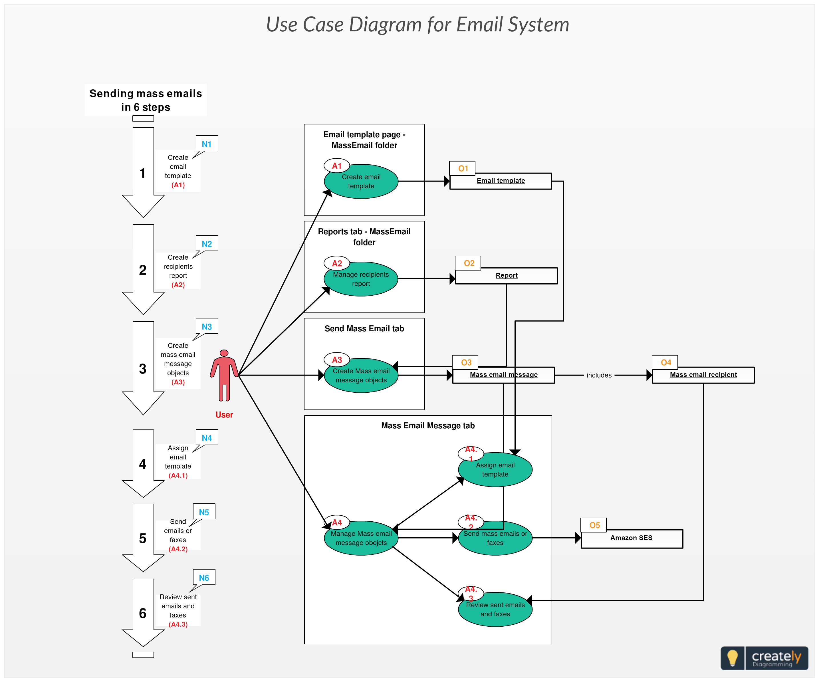 Use Case Diagram Of Sending Mass Emails To Build And