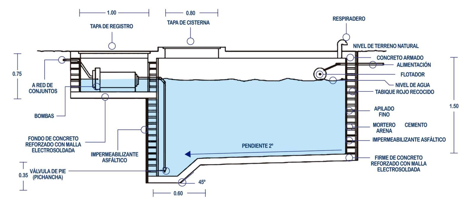 Uniconsejos recomendaciones para la construcci n de una for Cisterna de agua precio