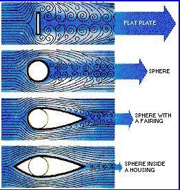air flow | packaging | Aircraft design, Fluid mechanics ...