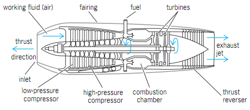 airplane engines turbojet diagram png 512 226 men machine rh pinterest ca airplane engine parts diagram model airplane engine diagram