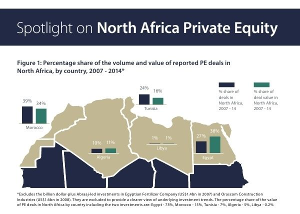 """PE activity in North Africa has been relatively resilient despite recent political and economic events that have occurred in the region. Between 2007 - 2014, there were 156 reported PE deals in North Africa totalling US$5.3bn.  AVCA's Spotlight on North Africa Private Equity provides a summary of recent private equity (""""PE"""") activity in the region. See the report: http://goo.gl/iY48yb"""