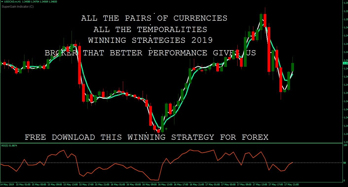 Powerful Strategy For Forex 2019