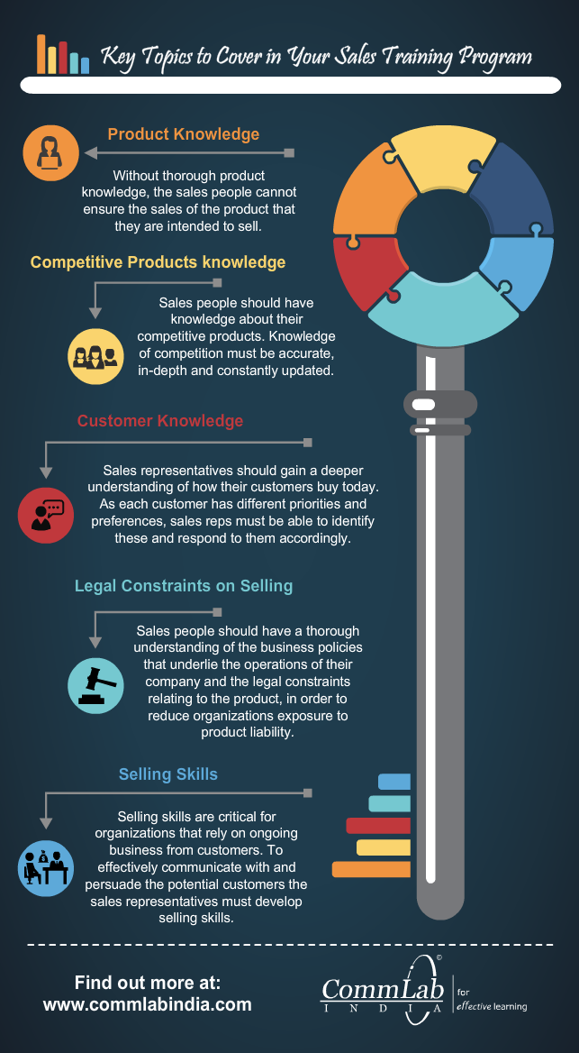 Key Topics to Cover in Your Sales Training Program  An