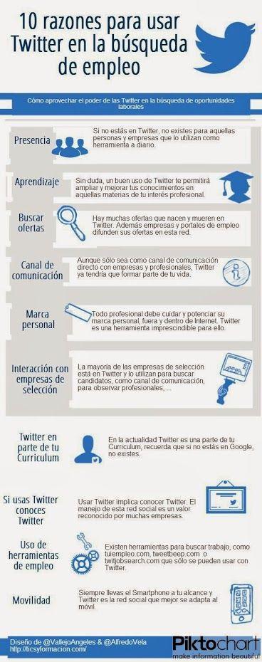 10 razones para usar #Twitter en la búsqueda de #empleo | By @Maria Angeles Vallejo Bernal y @Alfredo Vela vía @Alfonso Alcantara Yoriento | #infografía