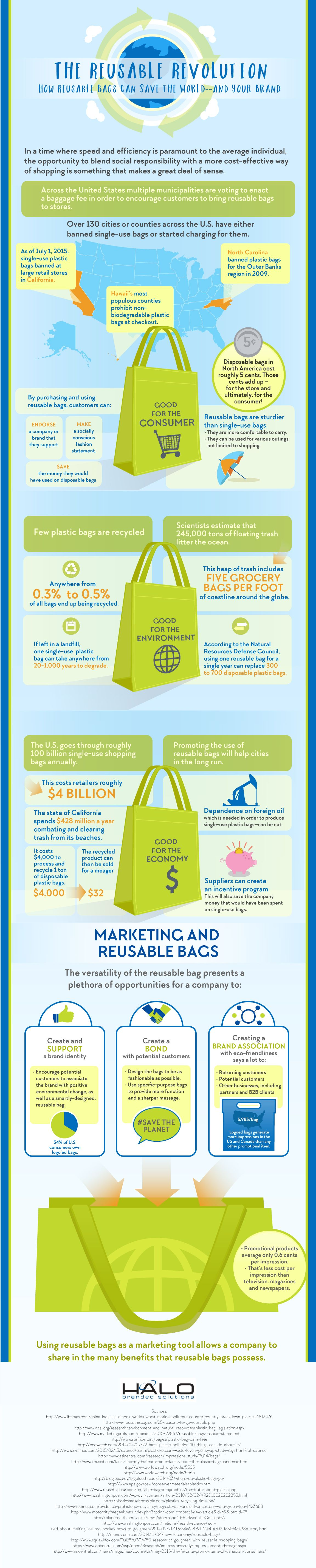 How Reusable Bags Can Save the World and Your Brand