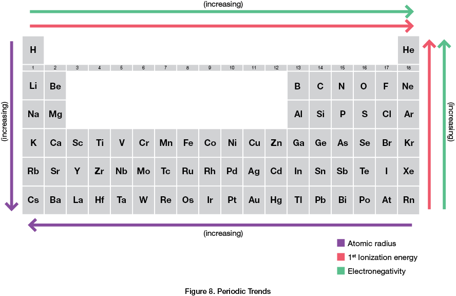 Atomic Structure And The Periodic Table Chemistry