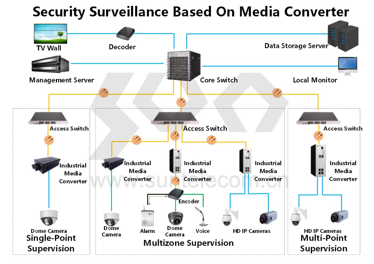 Cctv Surveillance Sun Telecom Fiber Optic Solutions Provider Cctv Surveillance Surveillance Storage Server