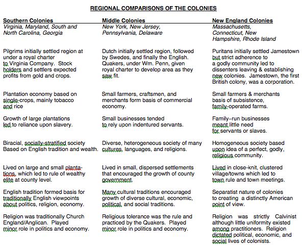 Chart to compare and contrast the original colonies goal political economic social also rh pinterest