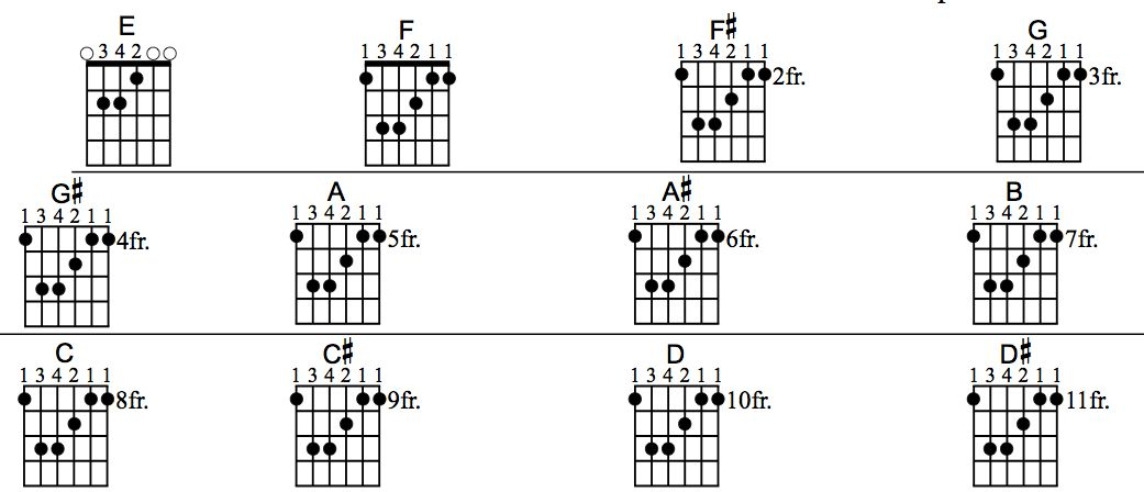 Guitar lessons how to play barre chords printable