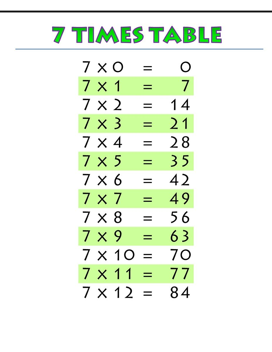 Activity Shelter Times Tables Times Table Chart Multiplication Chart