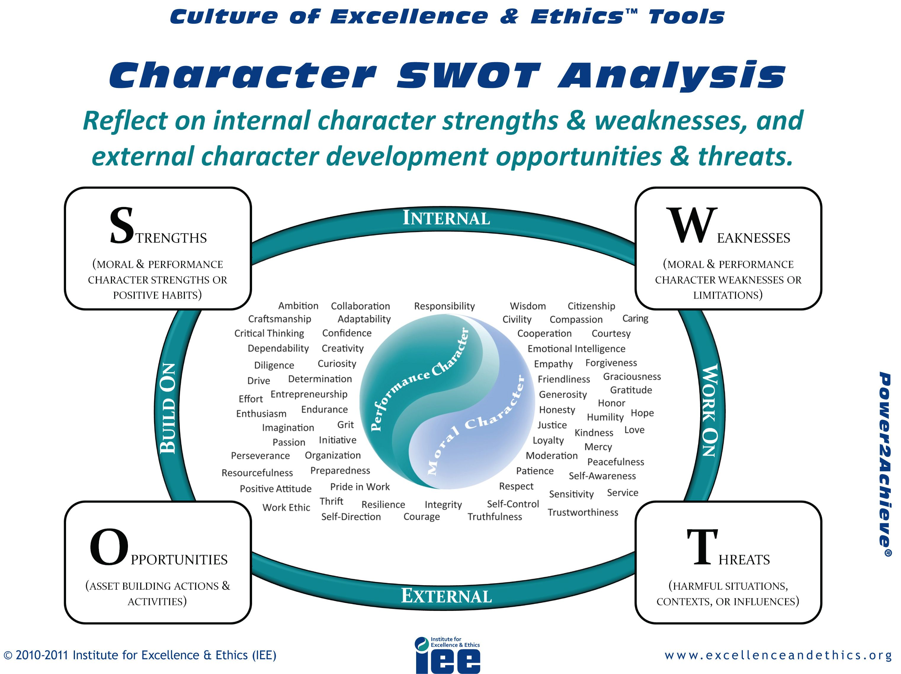 Personal Swot Template  Google Search  Bok