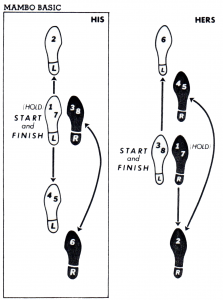 Dance Steps Feet Diagram 25