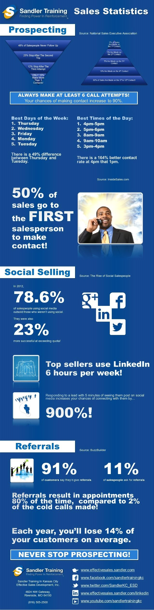 Staggering Sales Stats By Sandler Training Kansas City Sales