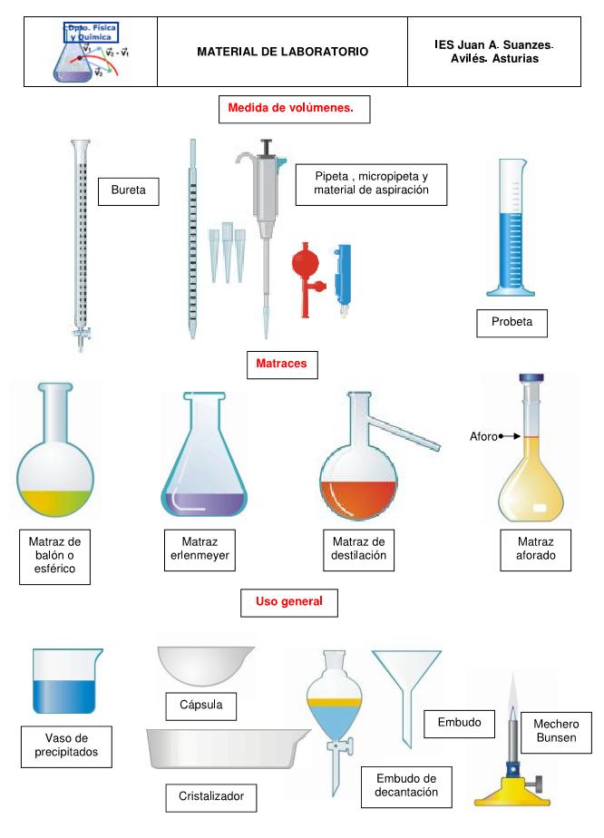Imagen Relacionada Materiales De Laboratorio Laboratorios De Ciencias Elementos De Laboratorio