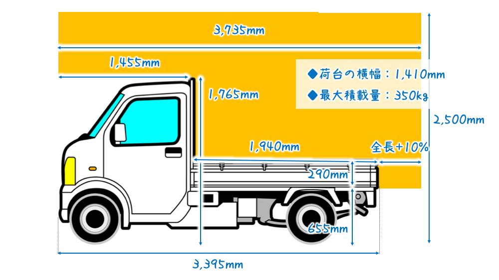 軽トラキャンピングカー サイズ 軽トラ キャンピングカー