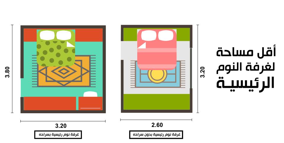 اقل مساحة لغرفة نوم رئيسية | ديكورات غرف نوم | Pinterest