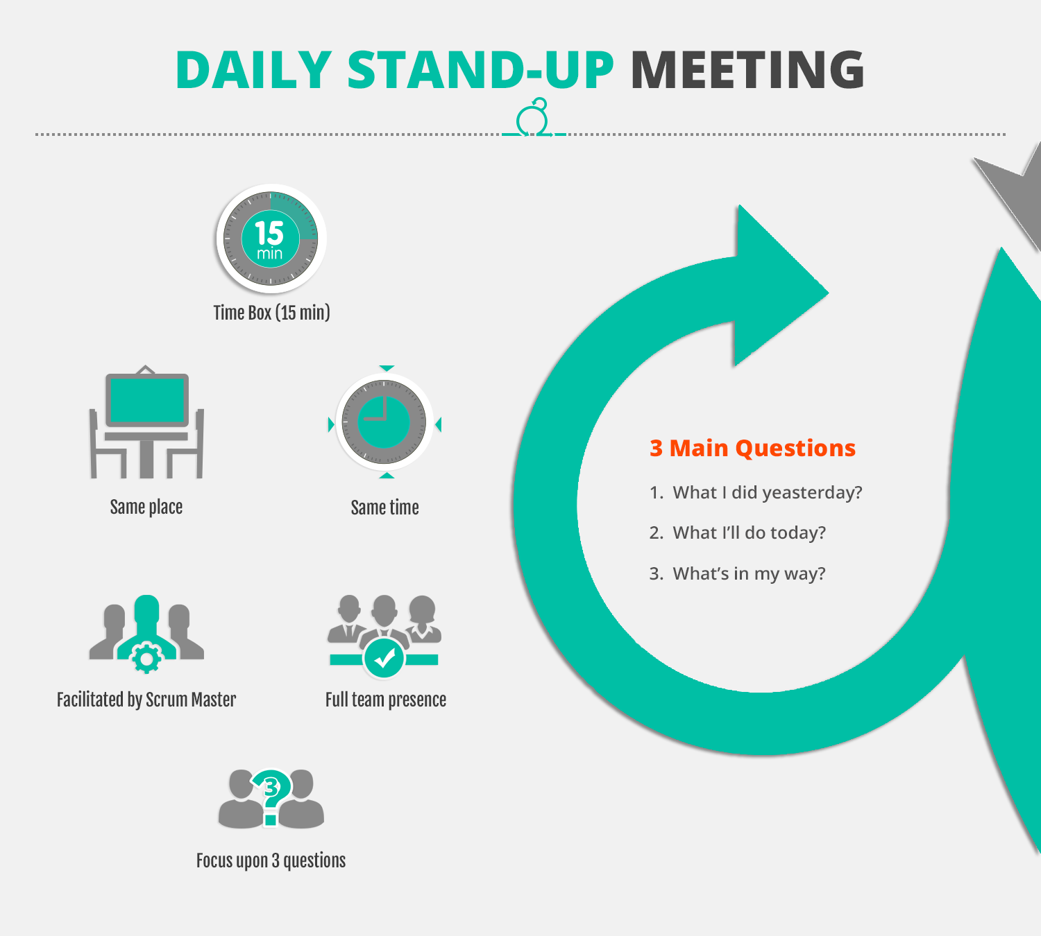 Daily Standup Meetings | Scrum GameLab.ID