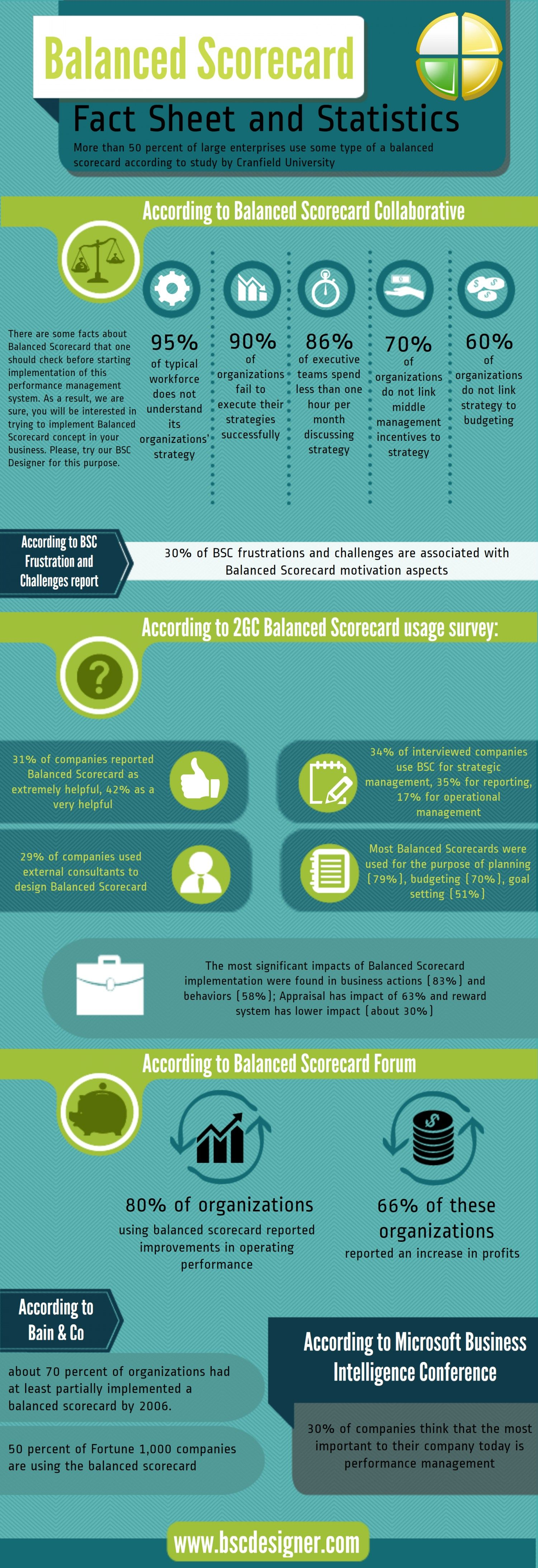 Balanced Scorecard Facts Infographic - More than 50 percent of large enterprises use some type of a Balanced Scorecard. Here are some facts about Balanced Scorecard that one should check before starting implementation of this performance management system.