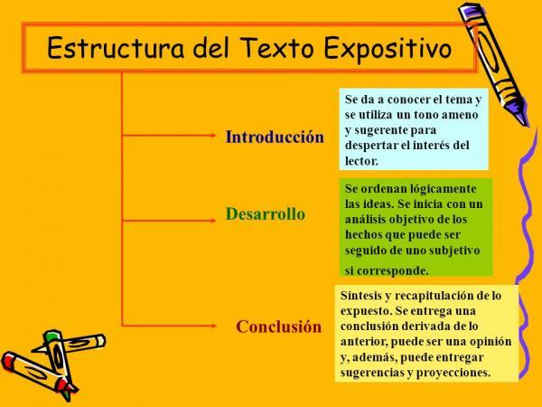 Qué Es Un Texto Expositivo Y Sus Características Resumen Fácil Ejemplo De Texto Expositivo Textos Tipos De Texto