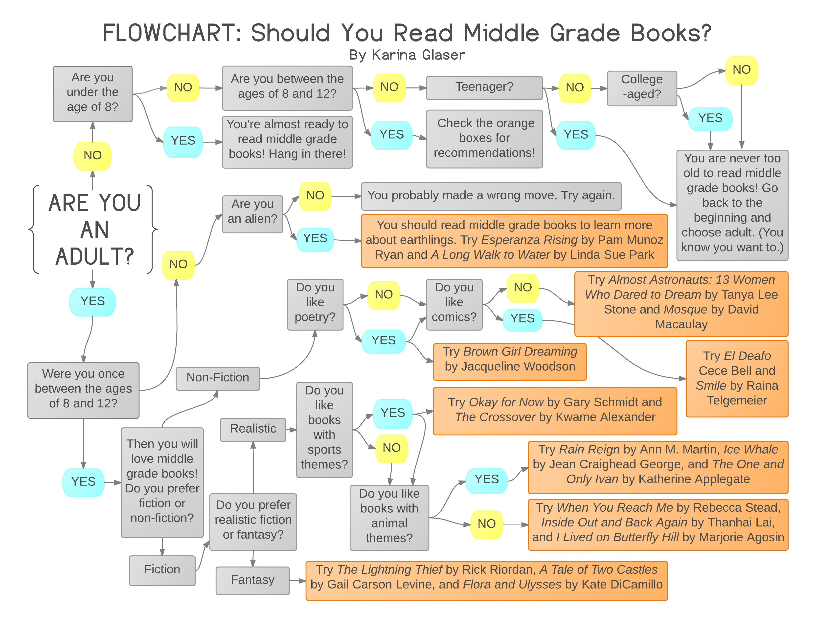 Should You Read Middle Grade Books  A Flowchart is part of Middle grade books, Middle grades, Teaching literature, Reading analysis, Reading, Books - Should you be reading middle grade books  Check out this flowchart and see (and get recommendations!)