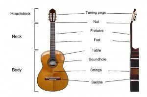 Classical Guitar Lessons for Beginners - Proper Sitting Position ...