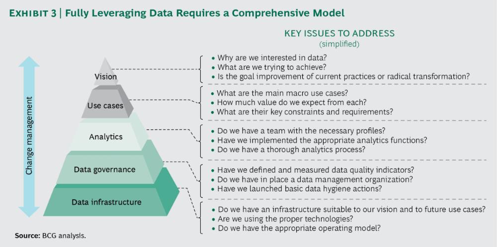 Data Driven Transformation Data Driven Enterprise Architecture Data