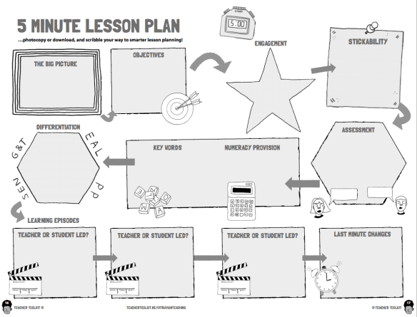 The New 5 Minute Lesson Plan Vitruvian Teaching Teaching And