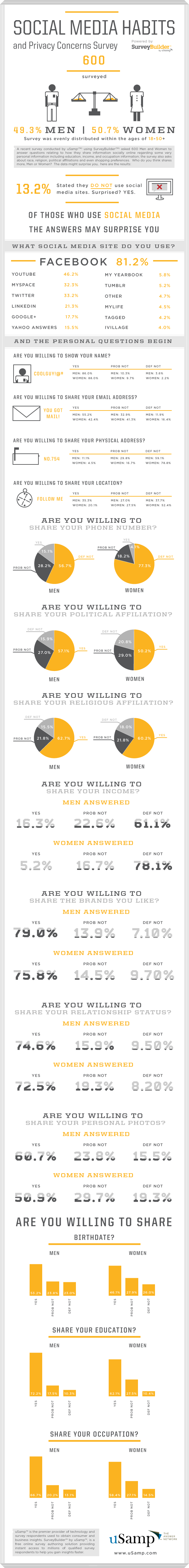 What do you share on social media sites? [Infographic] #EAv #FlowConnection