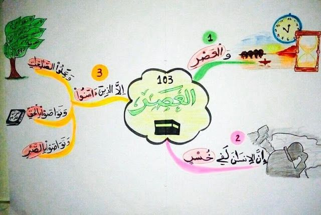 103 2b 25d8 25a7 25d9 2584 25d8 25b9 25d8 25b5 25d8 25b1 Islamic Kids Activities Muslim Kids Activities Islam For Kids