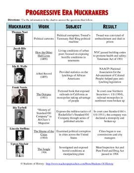 This Worksheet Features A Simple Chart Of 7 Famous American Muckrakers Their Works Subjects And The Effects They Had On America After Reading