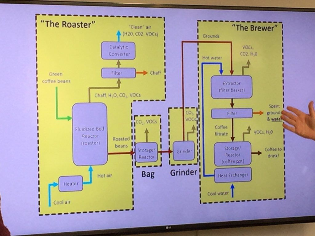 Coffee Maker Flow Diagram Bunn Wiring Wire A Process Describing How Is Made Engineers Can