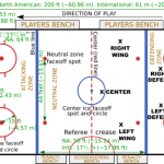Basic Hockey Terms Every Hockey Mom Should Learn Ice Hockey Rink Hockey Rules Ice Hockey