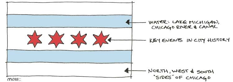 Chicago Flag Sketch Annotated Moss Architecture Chicago Flag Chicago City Flag Chicago