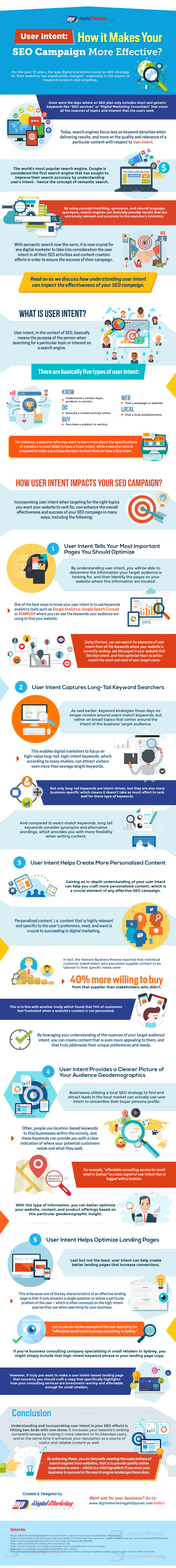With Semantic Search Now The Norm It Is Now Crucial For Any Digital Marketer To Take Into Consideration In 2020 Content Marketing Infographic Social Media Infographic