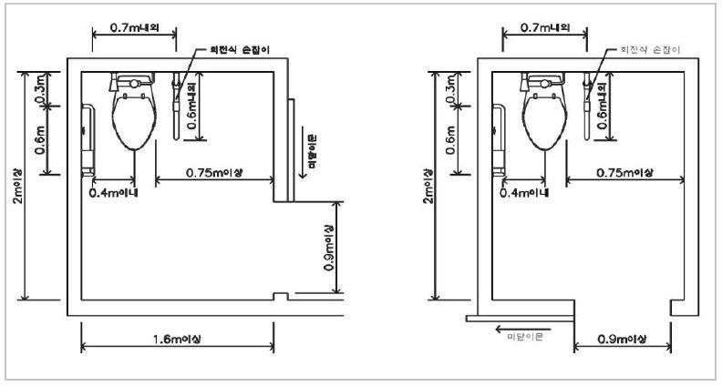 장애인 화장실 규격 2018년 8월 10일 개정법시행 설명 평면도 화장실 자동문