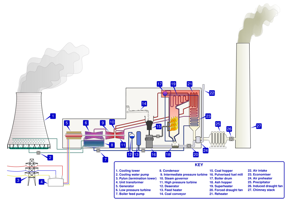 Thermal Power Station Schematic Diagram Tech