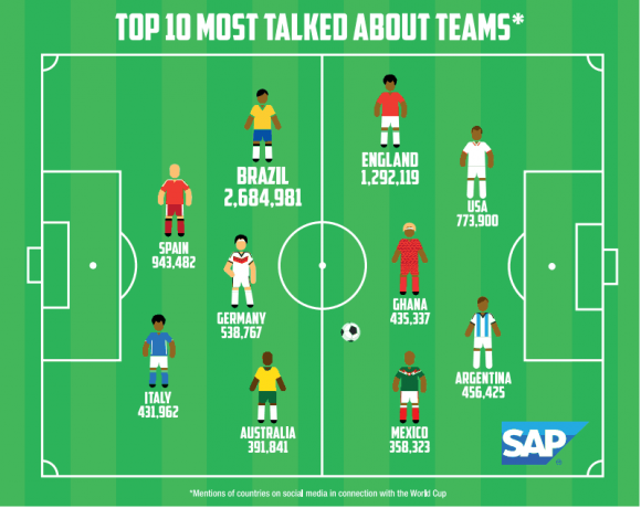 The Chattiest Countries On Social Media During The World Cup Soccer Scores World Cup Social Media