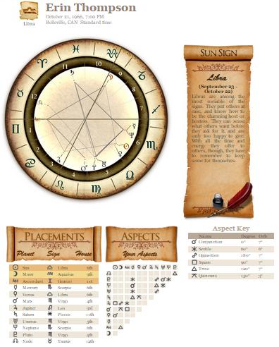 Madam Kighals Astrology Free Natal Chart Reading For Erin Madam