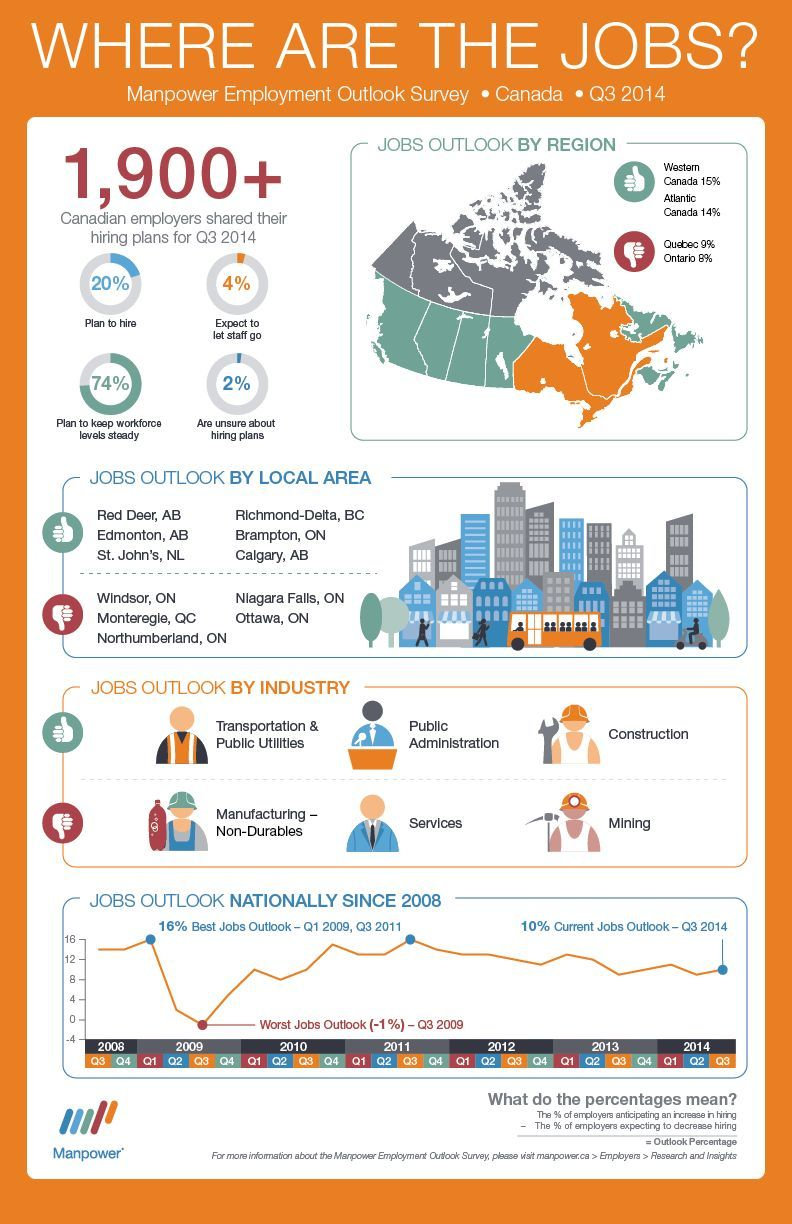 [Infographic] Canadian employers reveal where the hiring