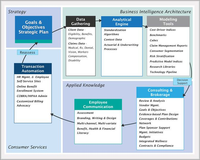 Analytic Approach Process And Tools Business Intelligence Data