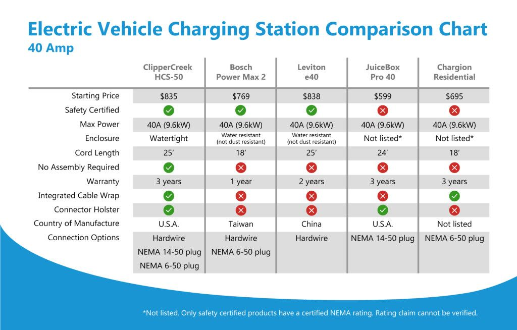 Ev Charging Stations Comparison 40a Chart Clippercreek Ev Charging Stations Ev Charging Electric Vehicle Charging Station
