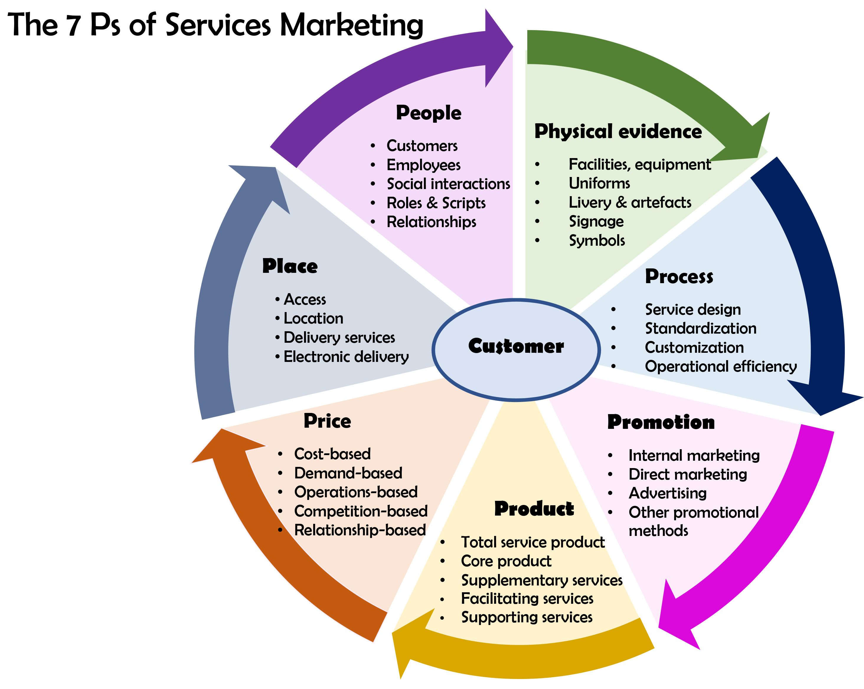 Image result for plan do check act Marketing mix