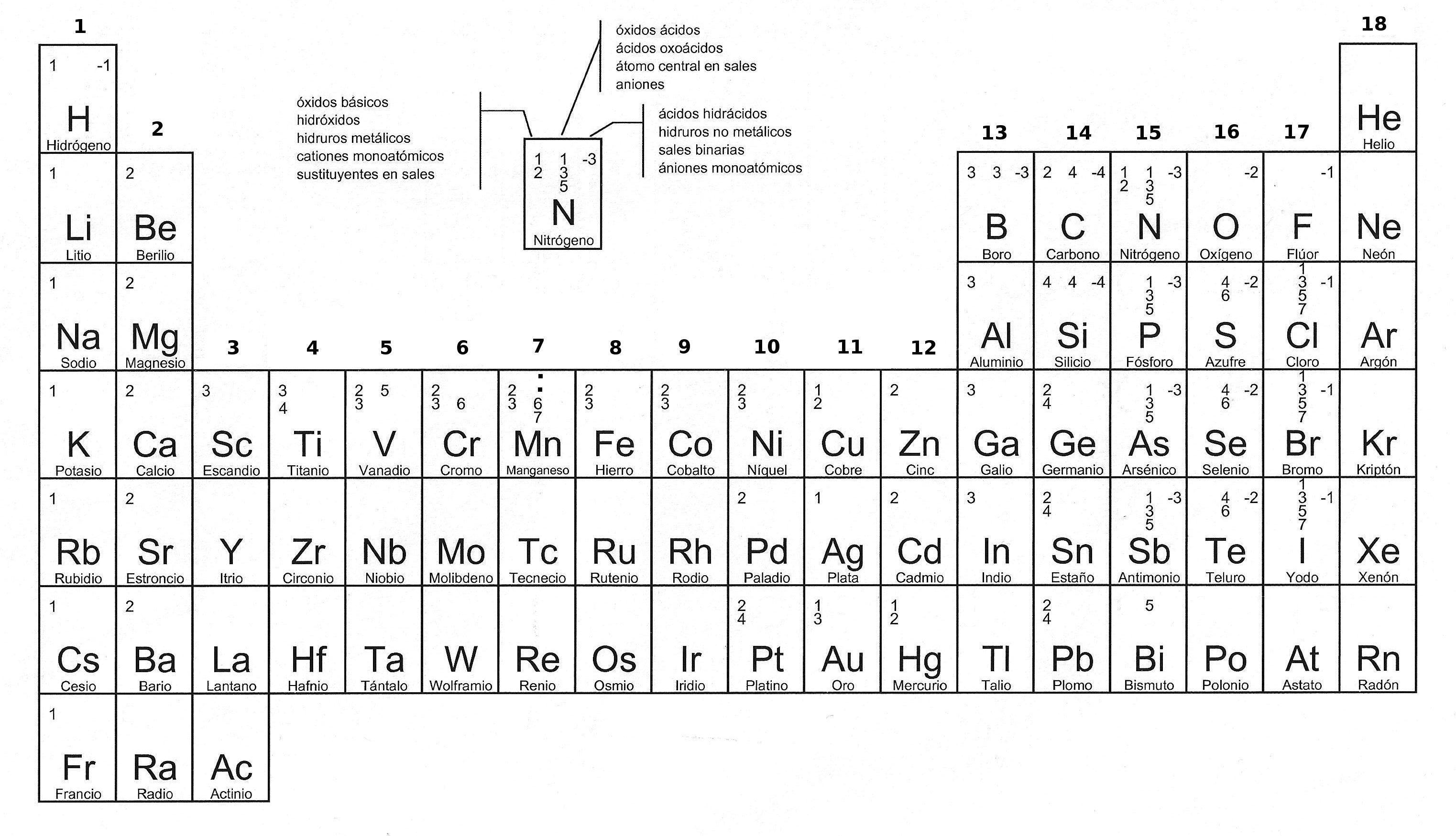 Tabla periodica ciencias pinterest tabla y ciencia tabla periodica urtaz Gallery