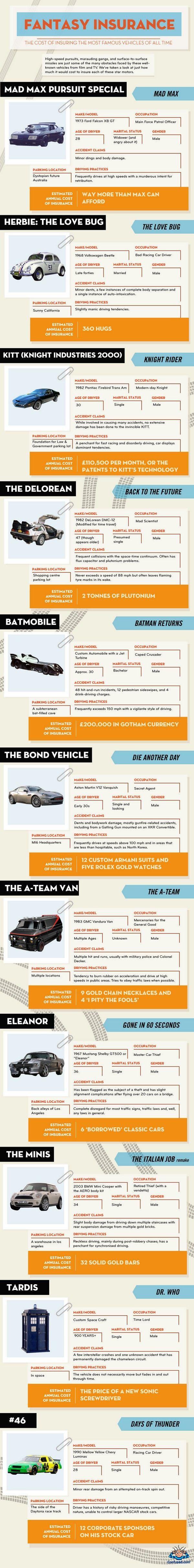 Fantasy Insurance Autoversicherung Versicherung Kfz Versicherung