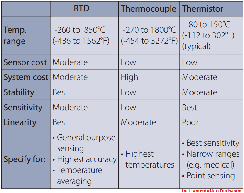 Difference Between Rtd Thermocouple And Thermistor Different Moderation System