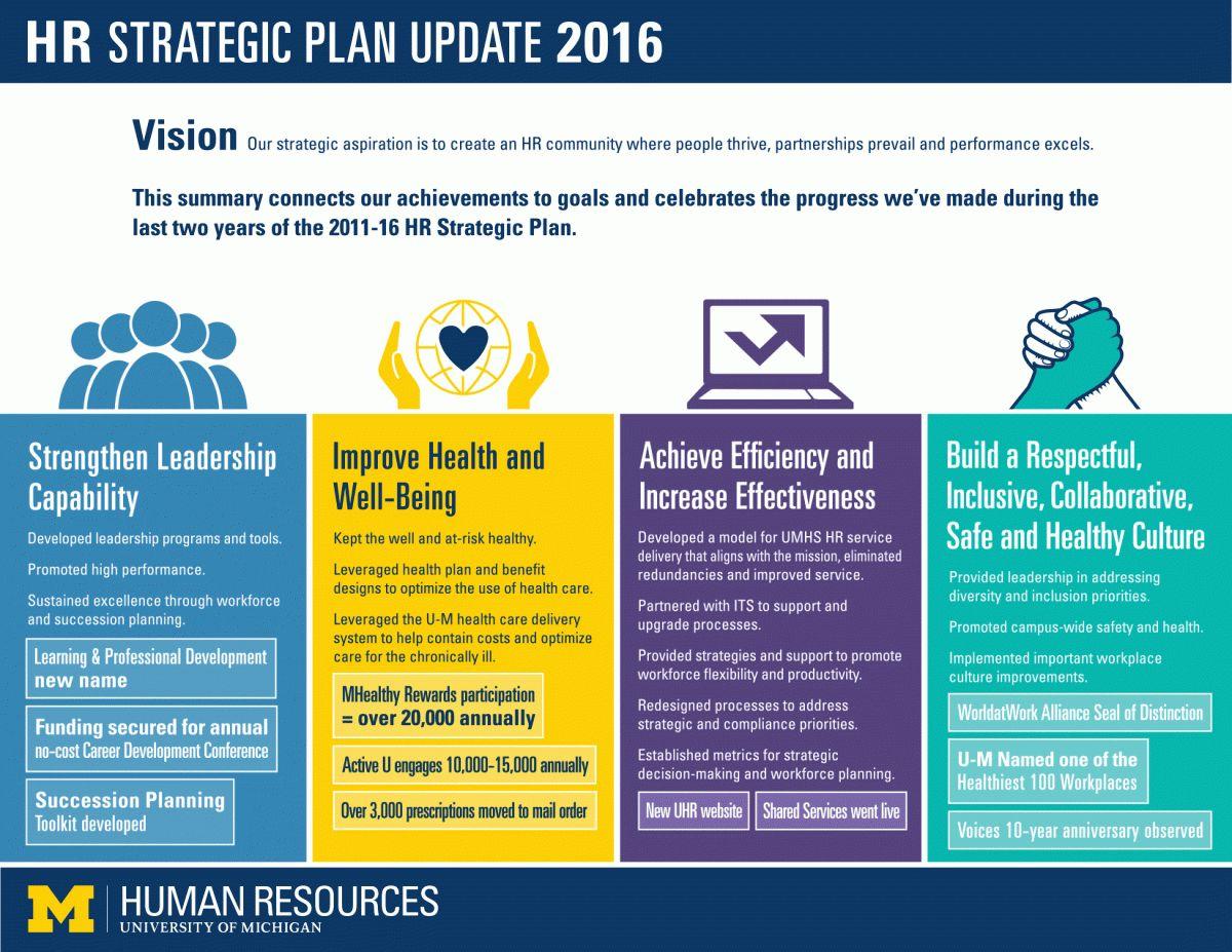 Uhr Strategic Plan Work Strategic Planning Strategic