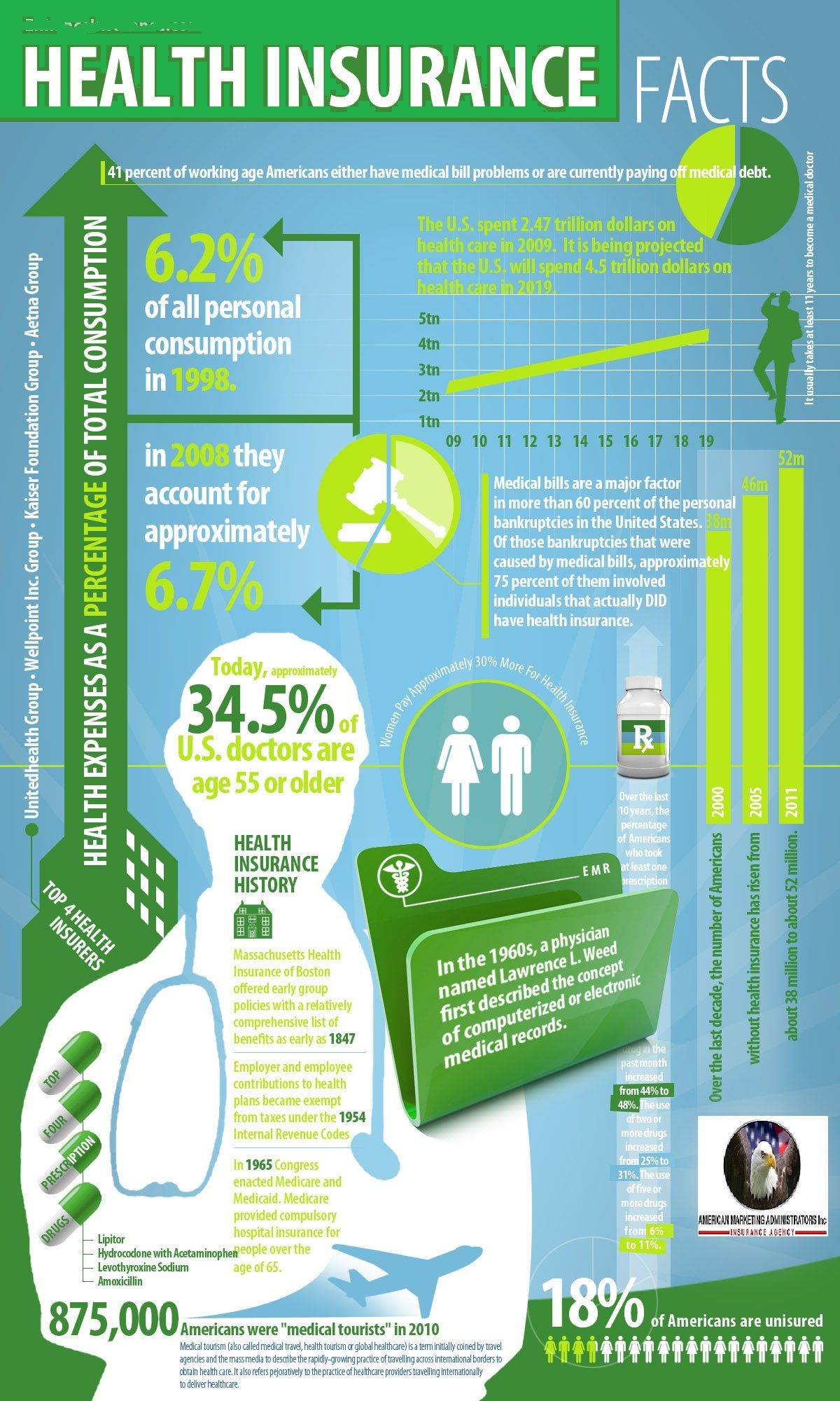 Best Health Insurance Facts Infographic Health Health