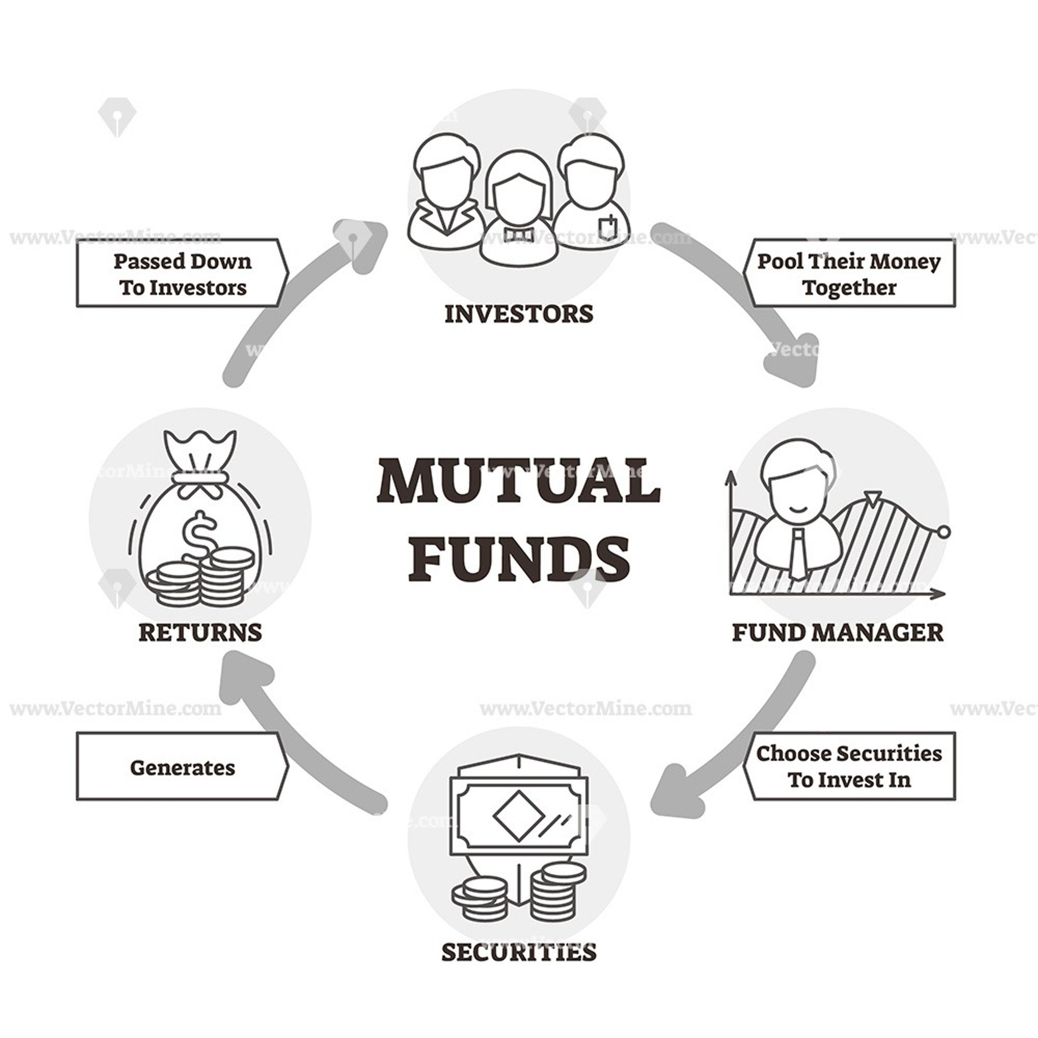Mutual funds outline vector illustration icons diagram