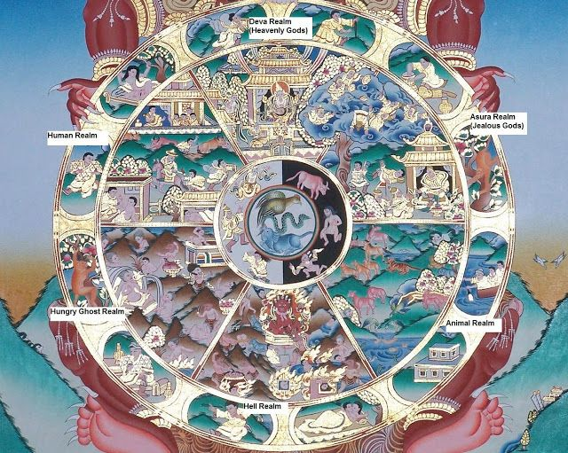 The Wheel of Life depicting the 6 realms of cyclic existence